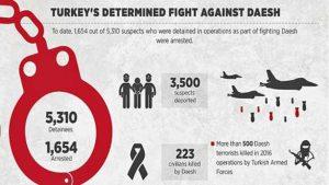 Info Grafik Perlawanan Turki atas IS, 5.300 Lebih Ditangkap