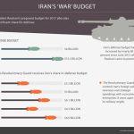 Danai Perang untuk Konflik di Berbagai Negara, Anggaran Militer Iran Membengkak