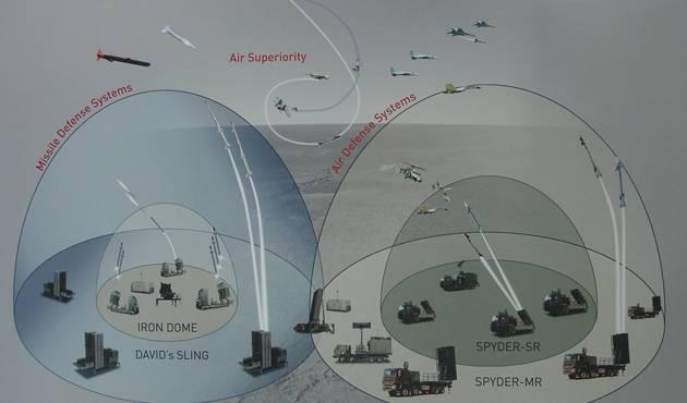 Walaupun Pernah Ditembus Roket Hamas, Azerbaijan Tetap Beli Sistem Pertahanan Udara Israel
