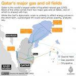 Meskipun Diblokade, Qatar Tetap Tidak Kurangi Pasokan Gas ke UEA
