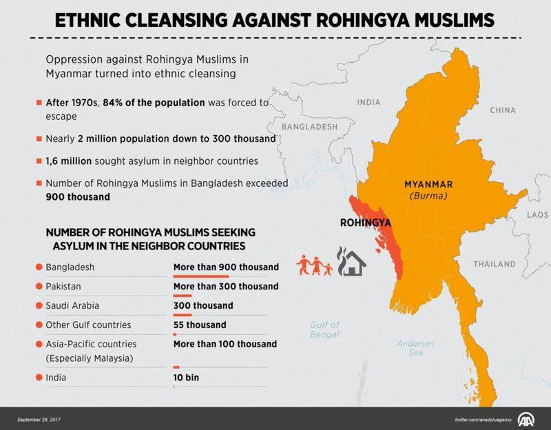 48 Pejabat PBB Dijinkan Masuk ke Rakhine Barat Myanmar, Laporannya Mengerikan
