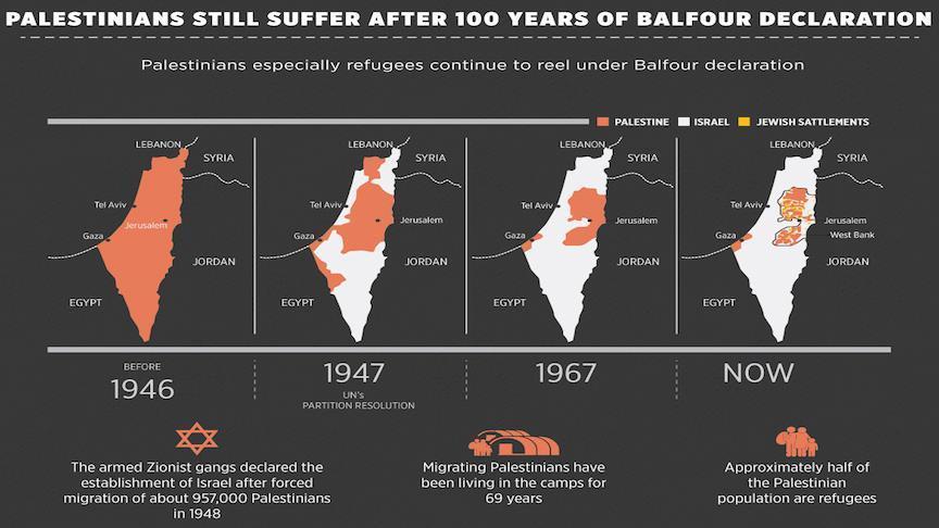 100 Tahun Penjajahan Israel di Palestina: Inggris Harus Minta Maaf atas Deklarasi Balfour 1917