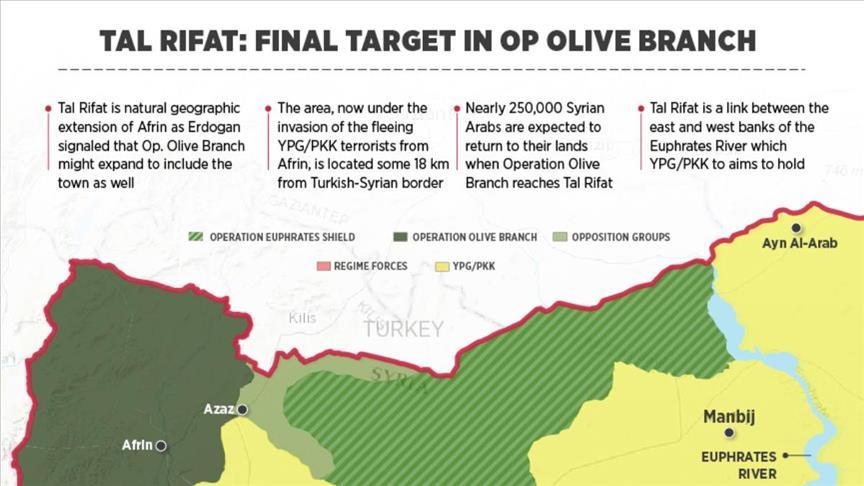 Mendekati Manbij, Operasi Militer Turki Kini Berlanjut ke Tal Rifaat