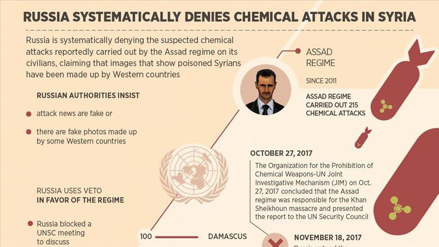 Info Grafik Serangan Senjata Kimia Rezim Assad dan Bantahan Sitematis Rusia