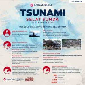 Update Jumlah Korban Tsunami Selat Sunda: 431 Meninggal [INFOGRAFIK]
