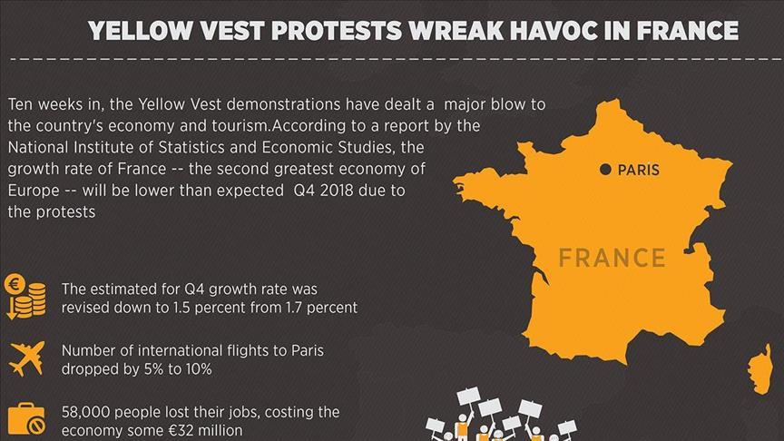Begini Kondisi Ekonomi Perancis Akibat Aksi Yellow Vest Selama 10 Pekan – Infografik