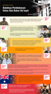 Kronologis Batalnya Pembebasan Ustaz Abu Bakar Ba'asyir [INFOGRAFIK]