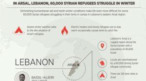 Infografik – Kondisi Pengungsi Suriah di Lebanon