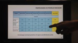 LSI Denny JA : Elektabilitas Pemilih Muslim PDIP Anjlok