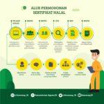 Wajib Sertifikasi Halal Berlaku 17 Oktober, Cek Tahapan Pengajuannya!