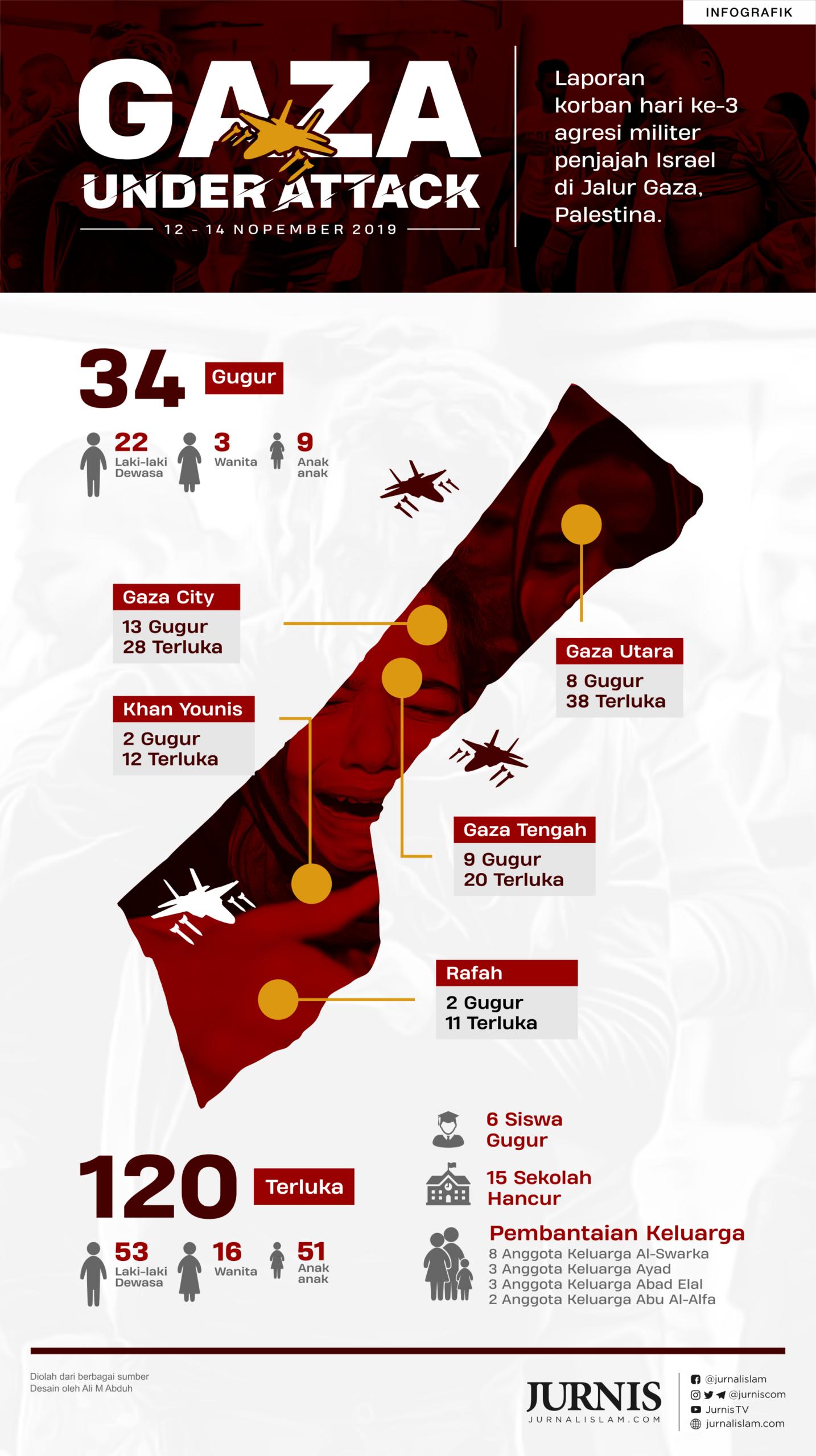 Hari Ketiga Agresi Militer Israel di Gaza, 34 Orang Tewas
