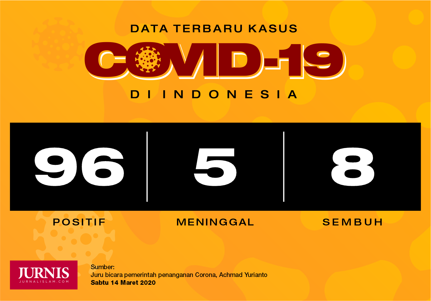 Data Terbaru Corona di Indonesia: 96 Positif, 5 Meninggal, 8 Sembuh